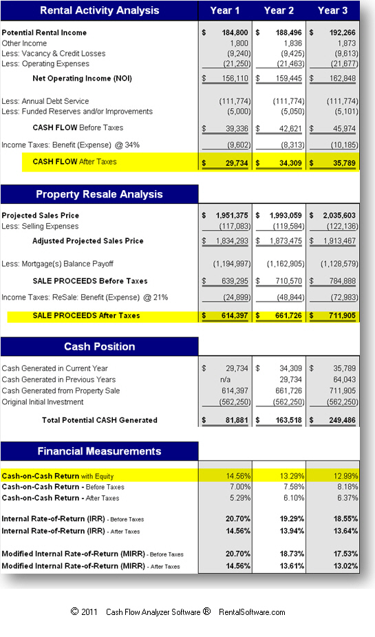 Real Estate Cash Flow Investment Analysis