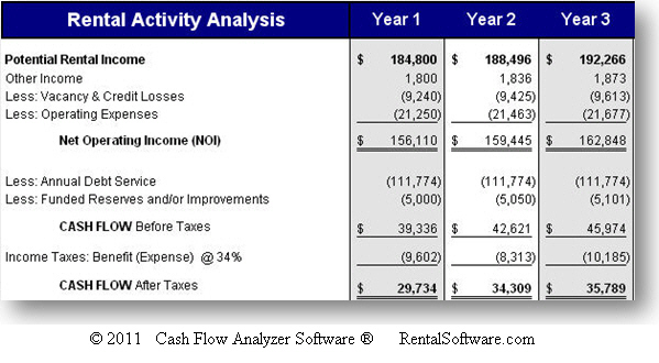 Cash-on-Cash Return with Equity (COCE) - Real Estate Analysis ...